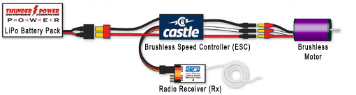 Electronic Speed Controller Basics