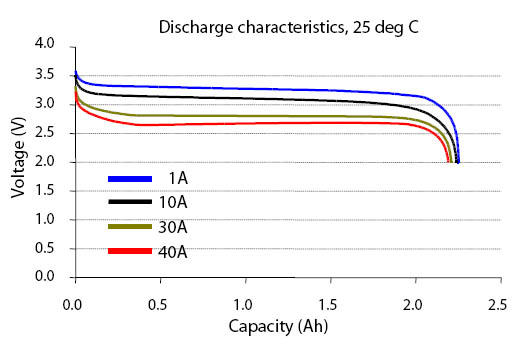A123-discharge-curve.jpg
