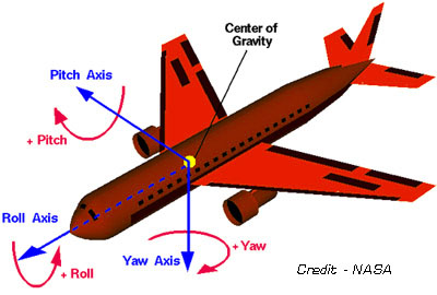 Flight Control Surfaces Are What Pilots Use to Steer Airplanes
