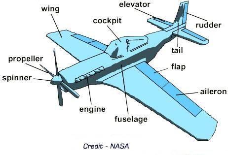 Parts Of A Plane >> Important Parts Of An Airplane And What They Do